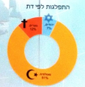 répartition selon les religions